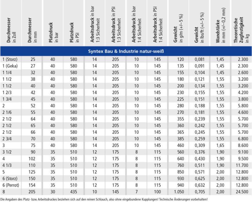 OSW Industrieschlauch Syntex Bau Industrie natur-weiss Technische Daten