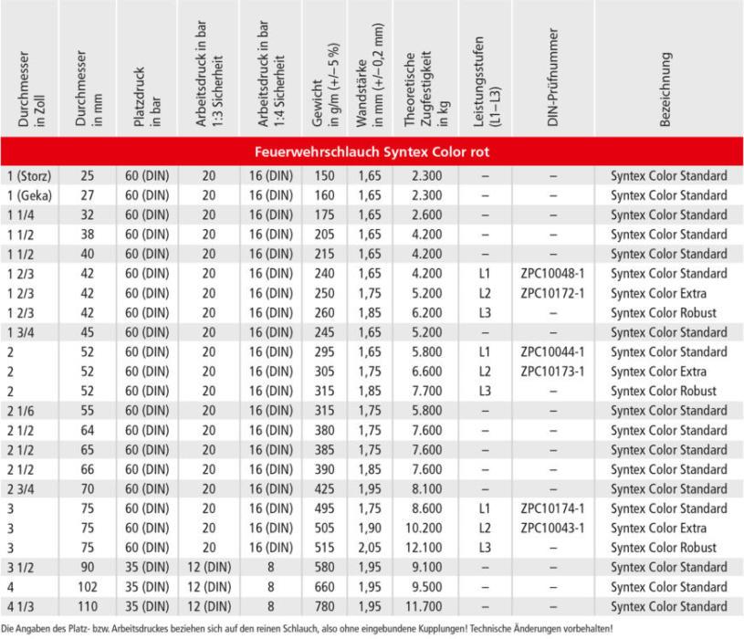 OSW Feuerwehrschlauch Syntex Color rot Technische Daten