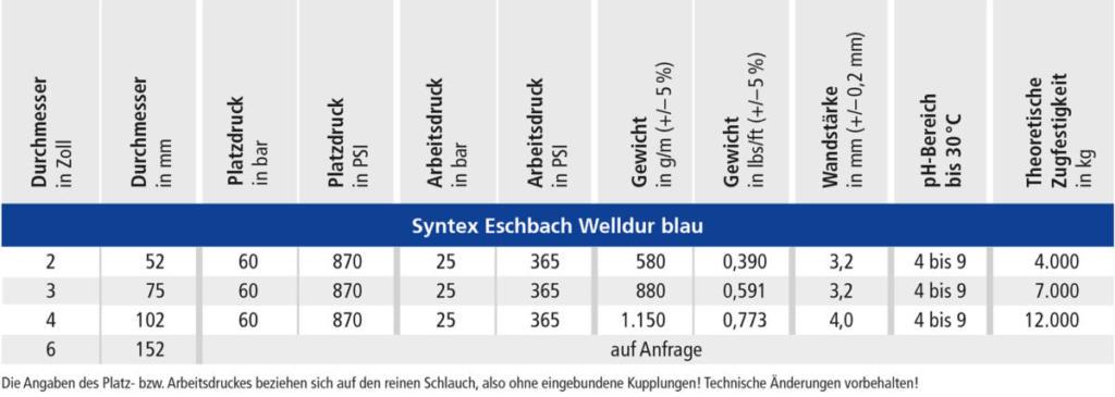 OSW Industrieschlauch Syntex Eschbach Welldur blau Technische Daten
