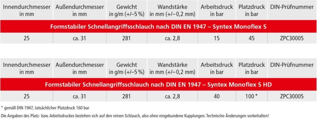 OSW Feuerwehrschlauch Syntex Monoflex Technische Daten