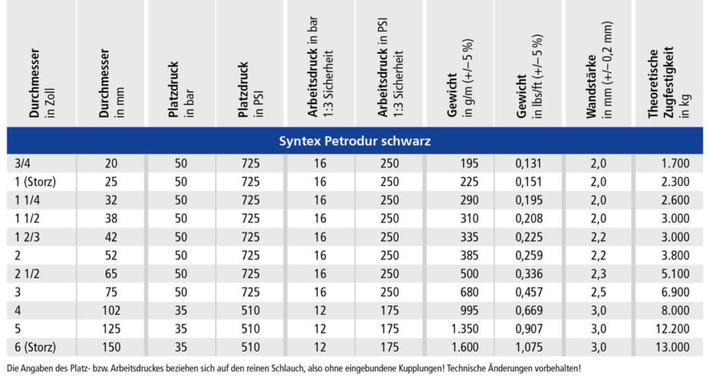 OSW Industrieschlauch Syntex Petrol schwarz Technische Daten