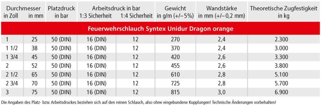 OSW Feuerwehrschlauch Syntex Unidur Dragon Technische Daten